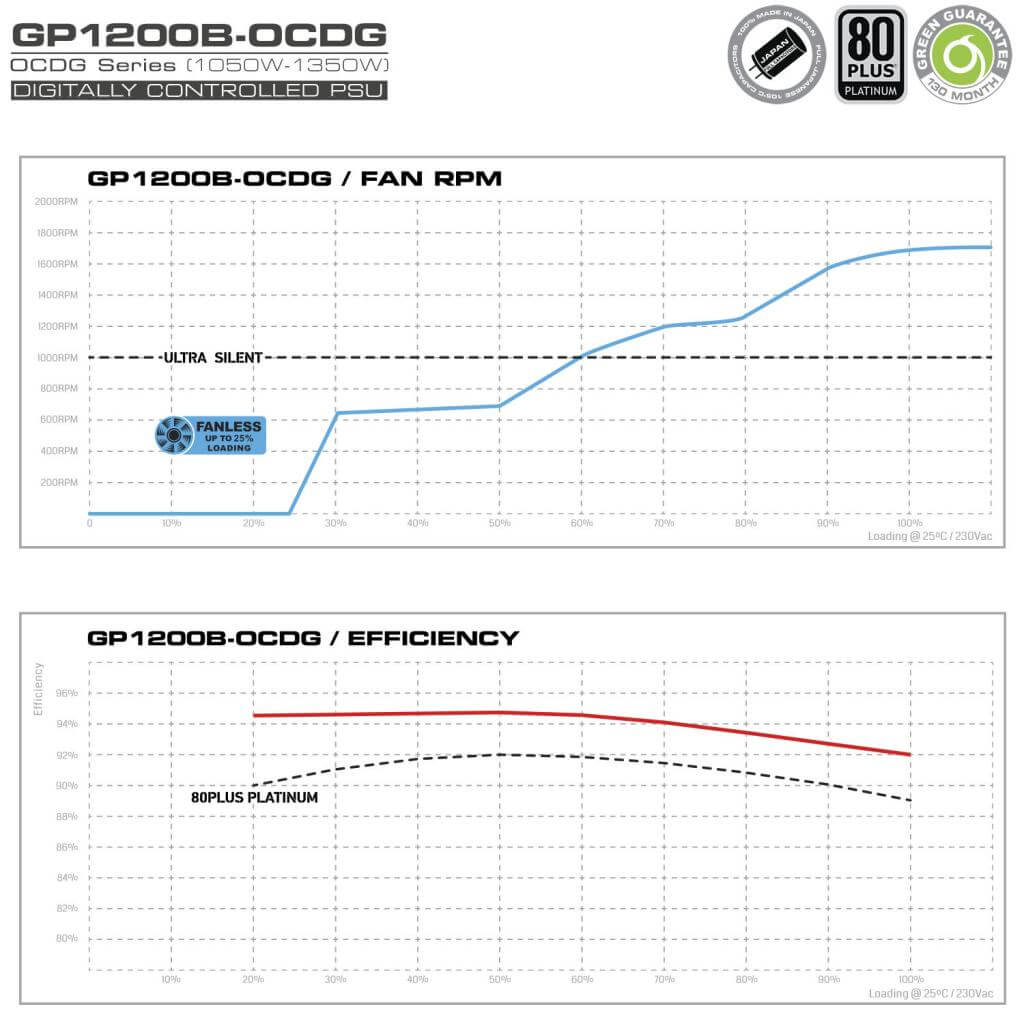 1 GP1200BOCDG Fan RPM Efficiency - منبع تغذیه کامپیوتر گرین مدل GP1200B-OCDG