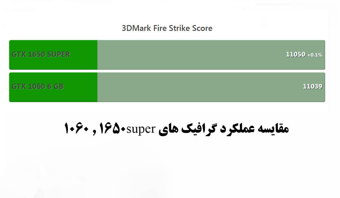 gtx1650super vs1050ti - کارت گرافیک گیگابایت مدل GeForce GTX 1650 D6 Low Profile 4G